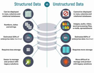 Comparing structured data to unstructured data.